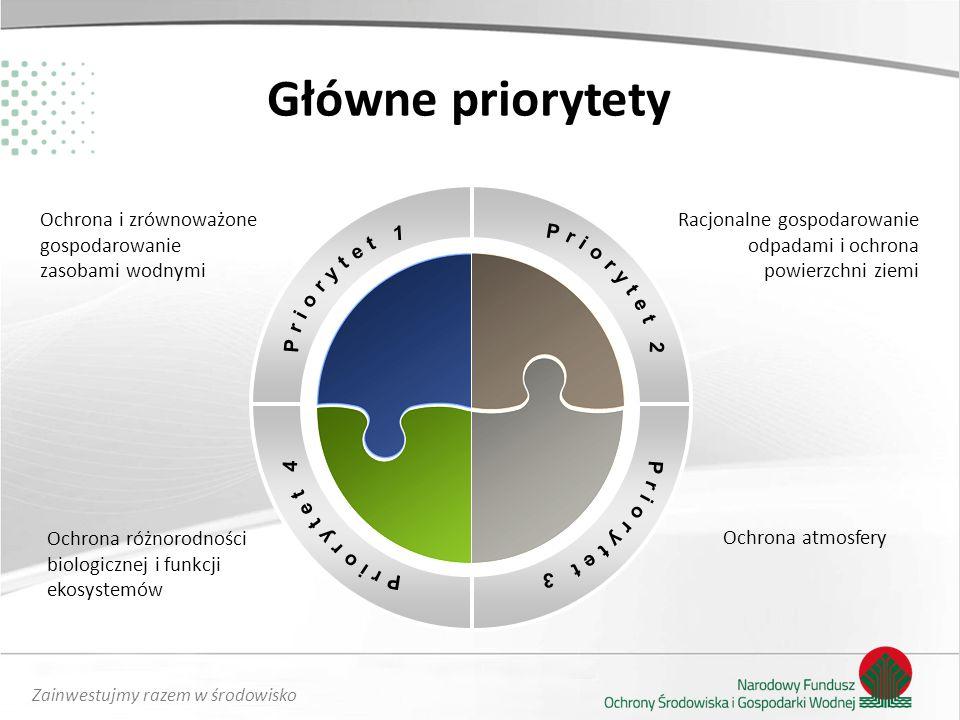 Główne priorytety Ochrona i zrównoważone gospodarowanie