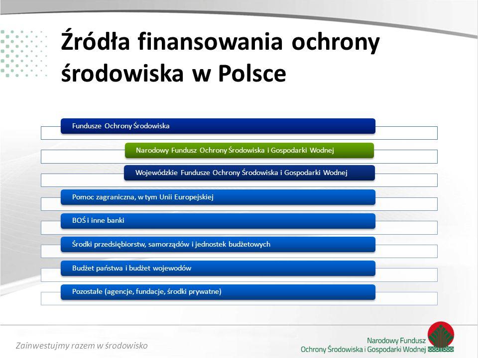 Źródła finansowania ochrony środowiska w Polsce