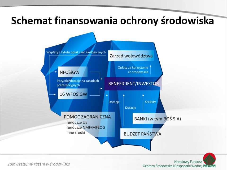 Schemat finansowania ochrony środowiska