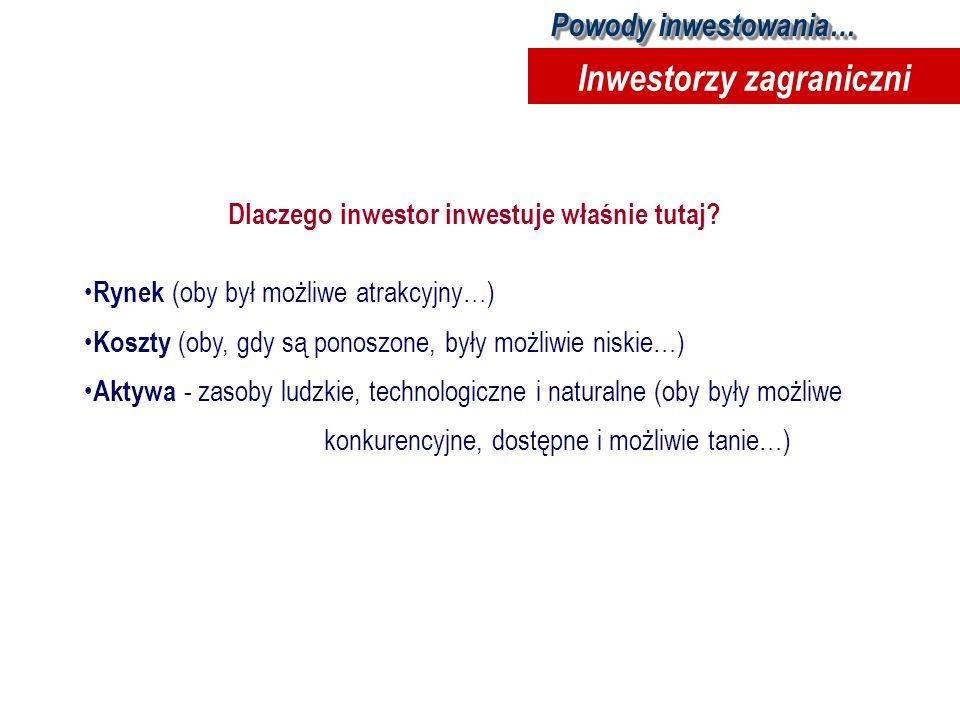 Inwestorzy zagraniczni