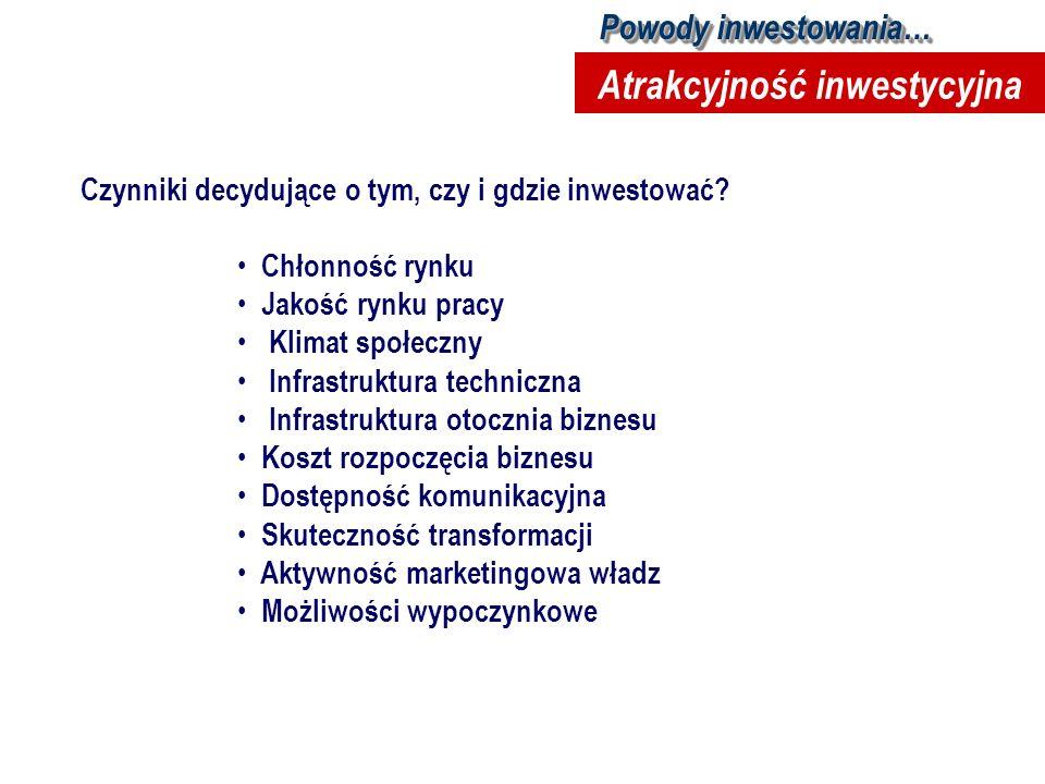 Atrakcyjność inwestycyjna