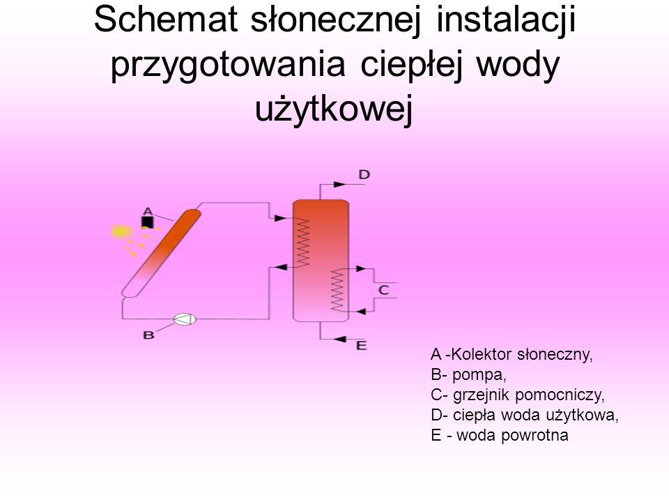 Schemat słonecznej instalacji przygotowania ciepłej wody użytkowej