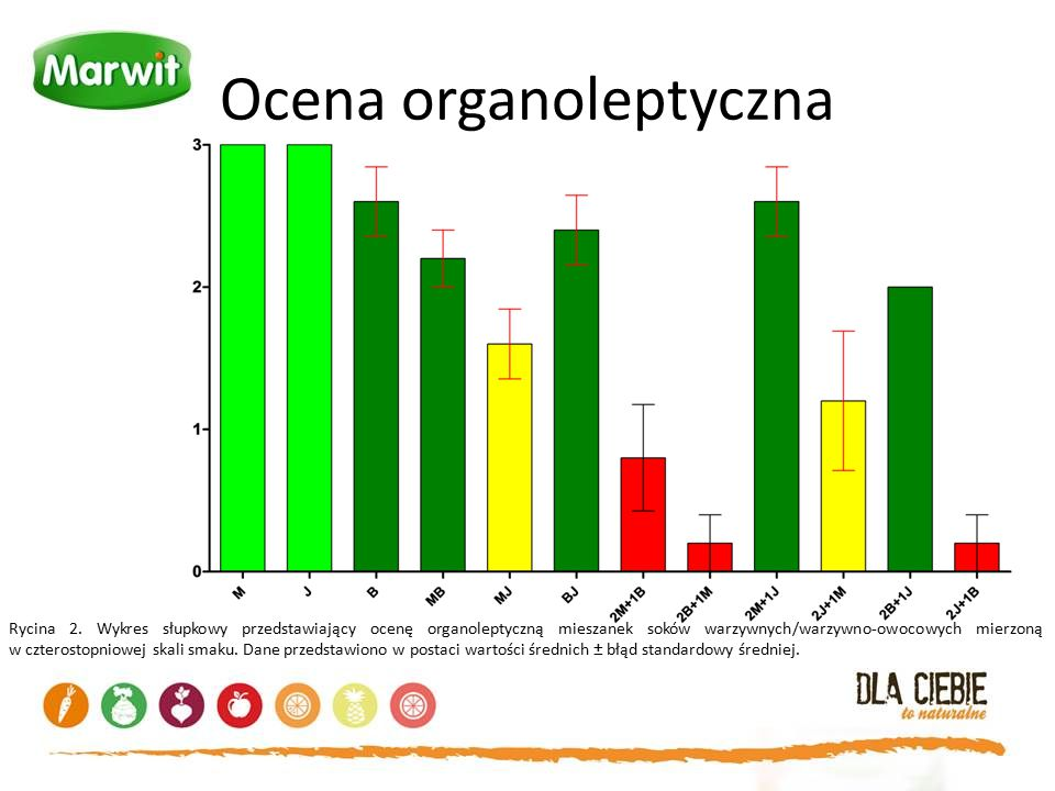 Ocena organoleptyczna