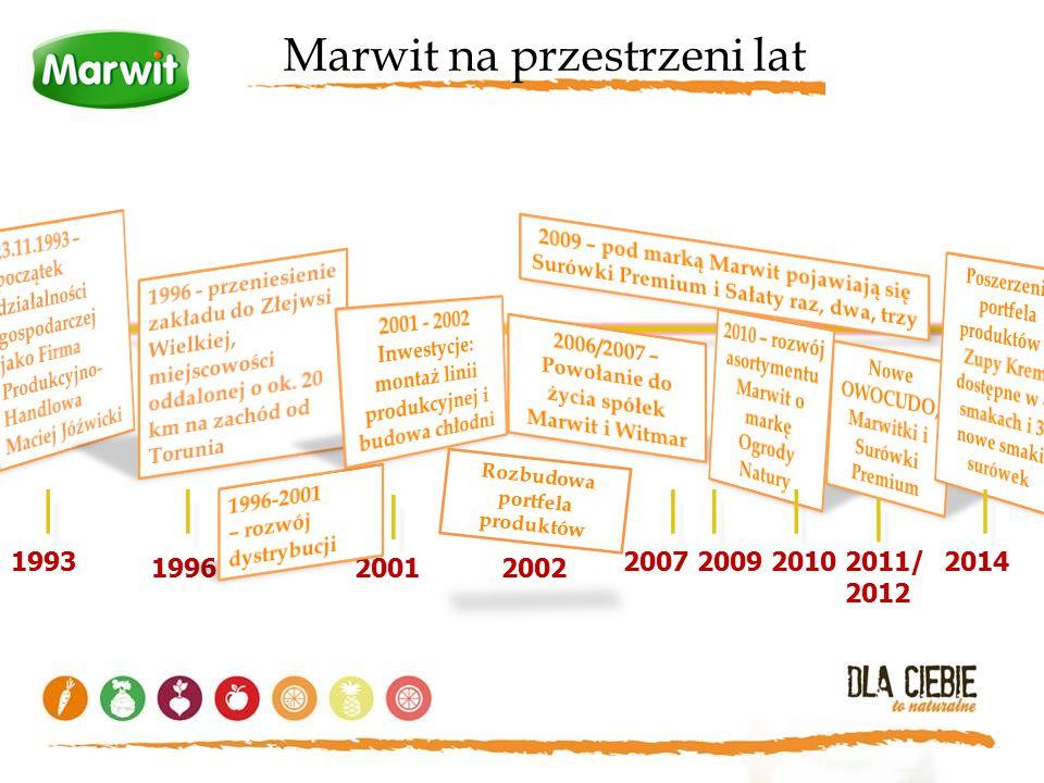 | | | | | | | | | Marwit na przestrzeni lat 1993 2007 2009 2010