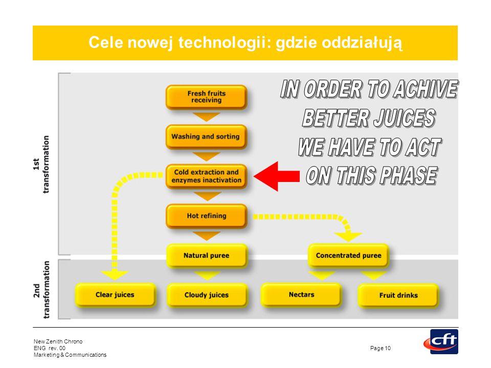 Cele nowej technologii: gdzie oddziałują
