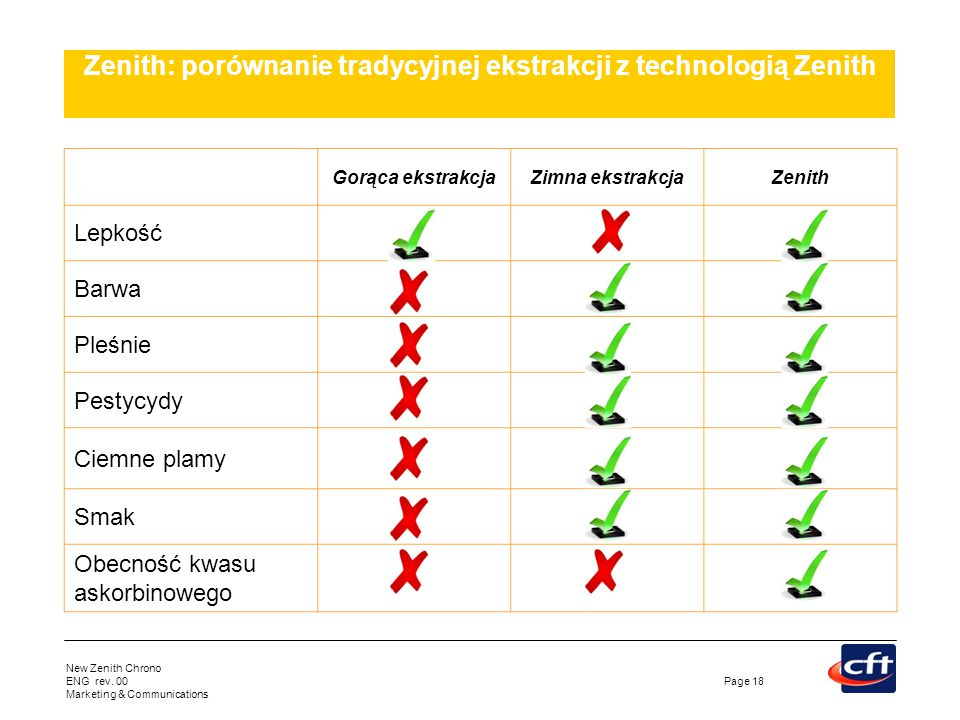 Zenith: porównanie tradycyjnej ekstrakcji z technologią Zenith