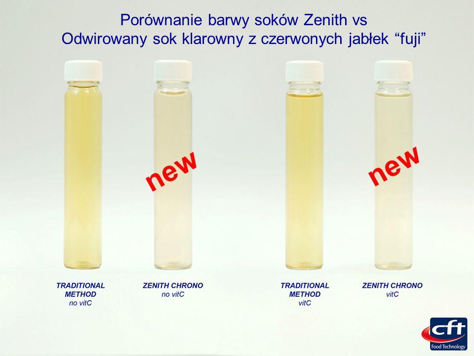 new new Porównanie barwy soków Zenith vs