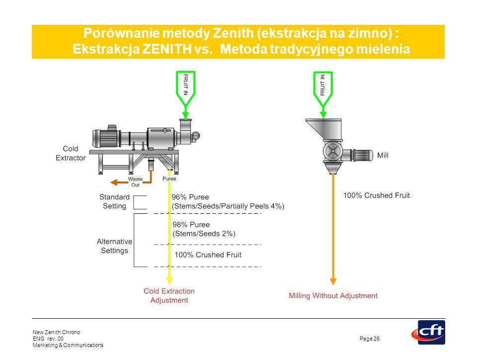 Porównanie metody Zenith (ekstrakcja na zimno) : Ekstrakcja ZENITH vs