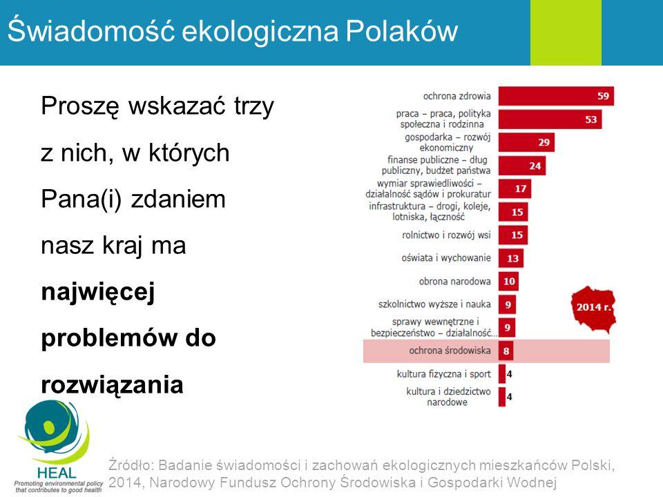 Świadomość ekologiczna Polaków