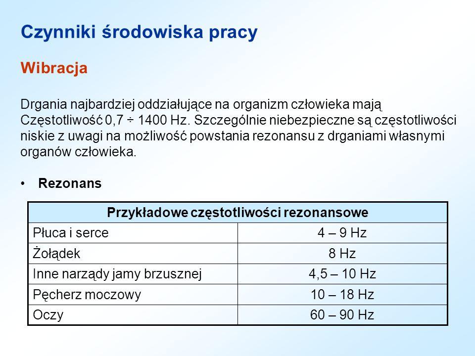 Przykładowe częstotliwości rezonansowe