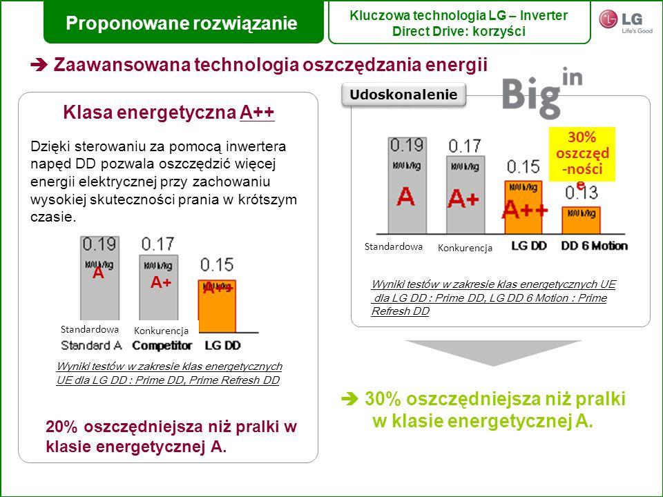 Proponowane rozwiązanie Klasa energetyczna A++