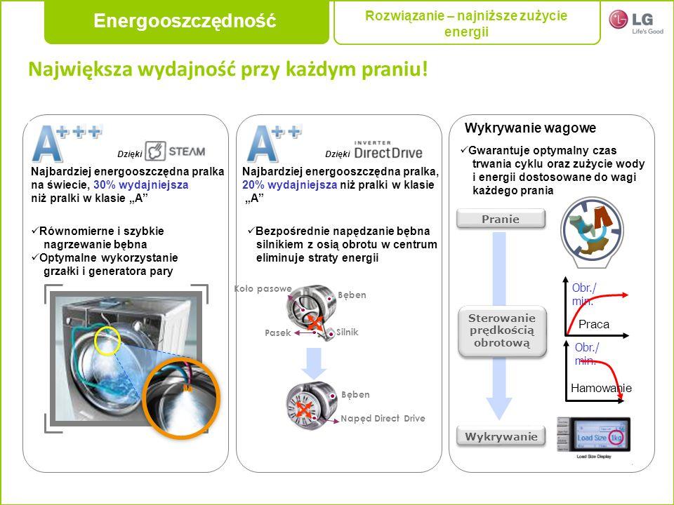 Rozwiązanie – najniższe zużycie energii
