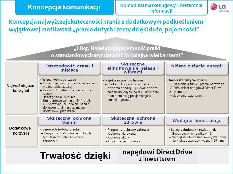 Koncepcja komunikacji Komunikat marketingowy – hierarchia informacji