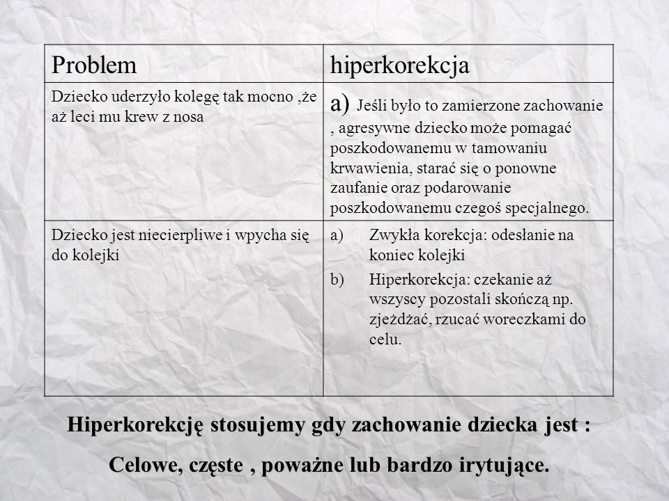 Problem hiperkorekcja