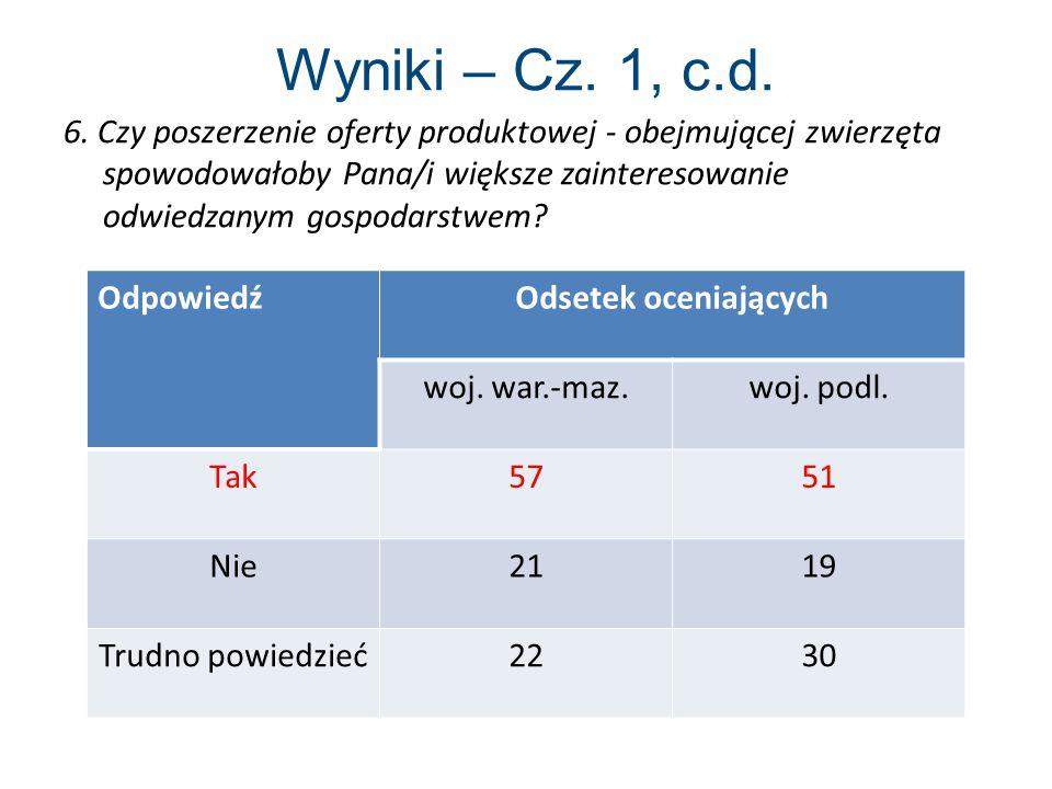 Wyniki – Cz. 1, c.d.