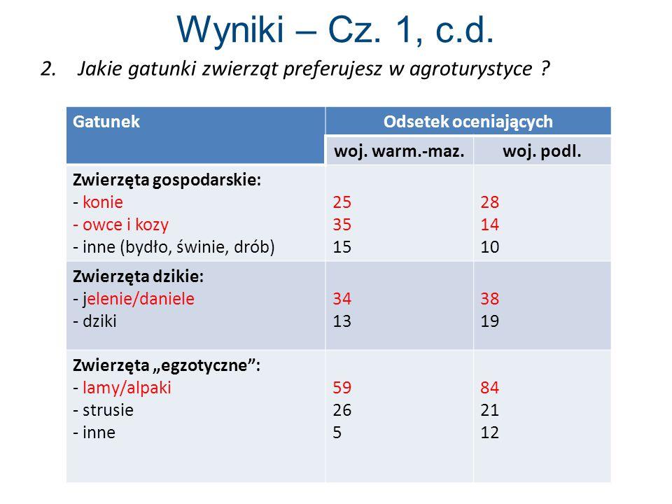 Wyniki – Cz. 1, c.d. 2. Jakie gatunki zwierząt preferujesz w agroturystyce Gatunek. Odsetek oceniających.