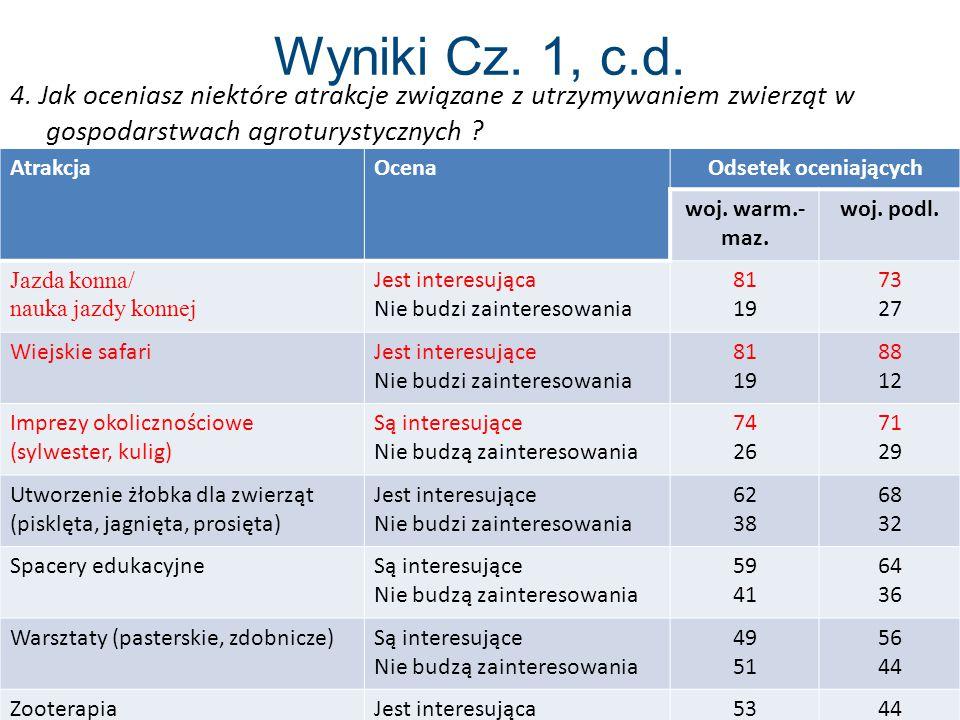 Wyniki Cz. 1, c.d. 4. Jak oceniasz niektóre atrakcje związane z utrzymywaniem zwierząt w gospodarstwach agroturystycznych