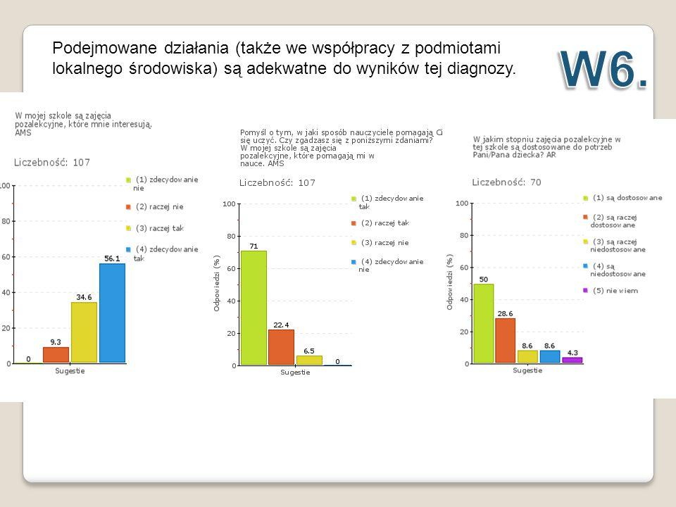 Podejmowane działania (także we współpracy z podmiotami lokalnego środowiska) są adekwatne do wyników tej diagnozy.