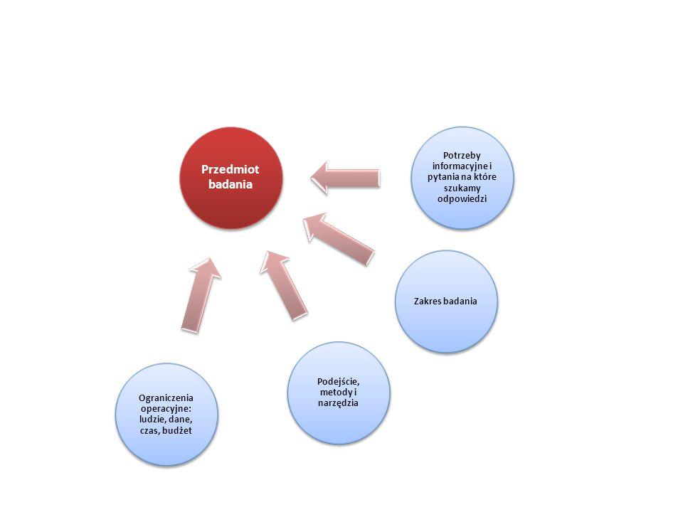 Przedmiot badania Potrzeby informacyjne i pytania na które szukamy odpowiedzi. Zakres badania. Podejście, metody i narzędzia.