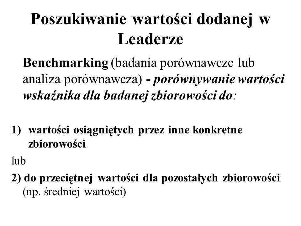 Poszukiwanie wartości dodanej w Leaderze