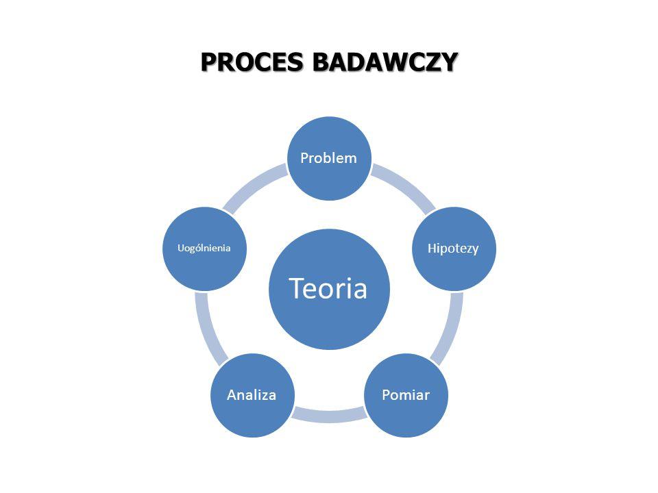 PROCES BADAWCZY Teoria Problem Hipotezy Pomiar Analiza Uogólnienia