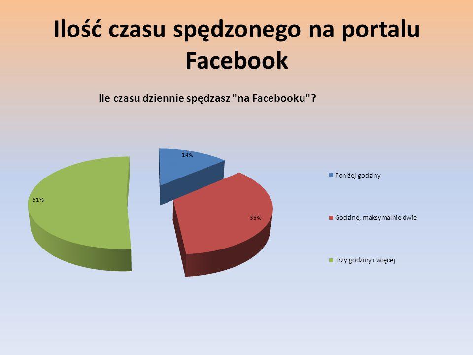 Ilość czasu spędzonego na portalu Facebook