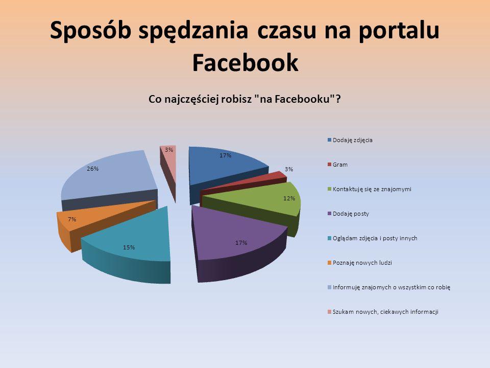 Sposób spędzania czasu na portalu Facebook