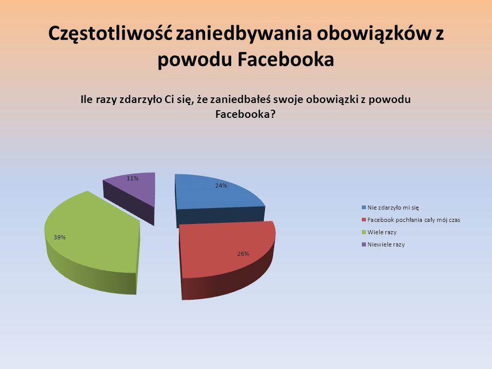 Częstotliwość zaniedbywania obowiązków z powodu Facebooka