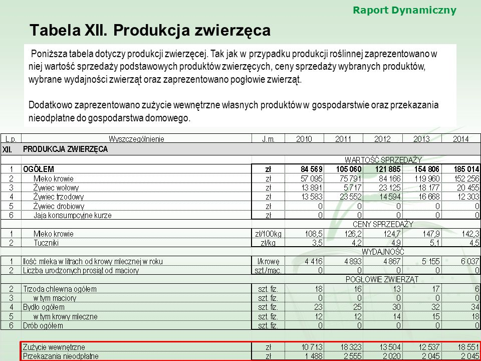 Tabela XII. Produkcja zwierzęca