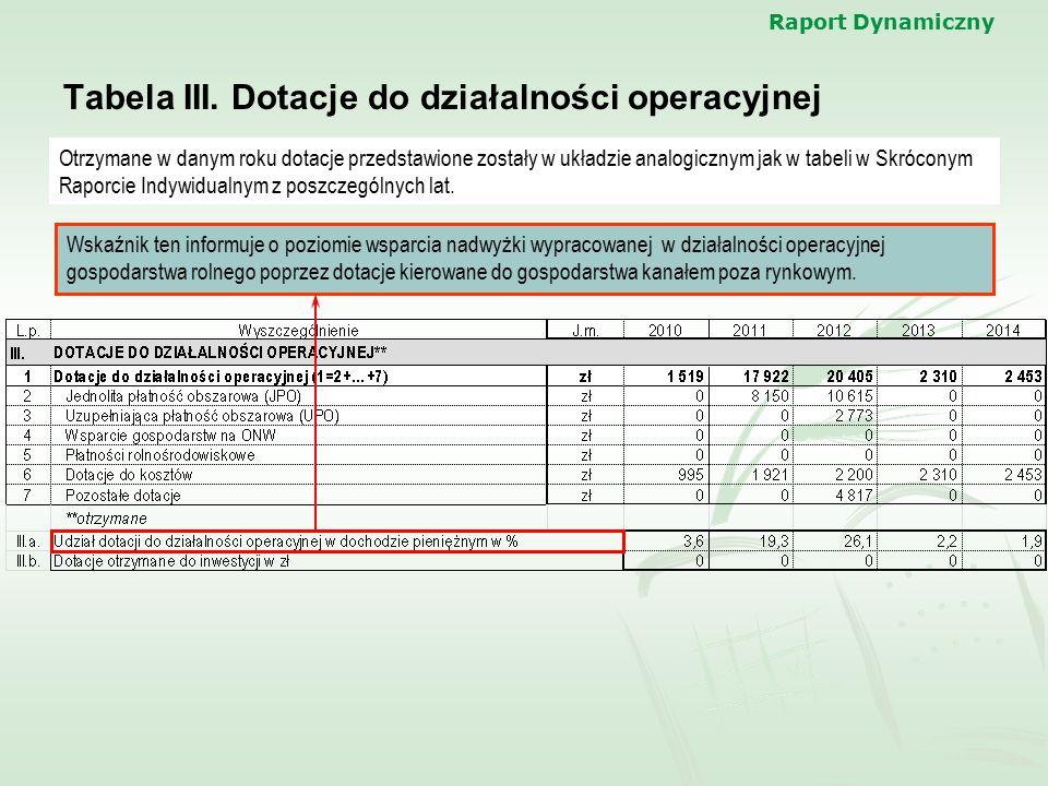 Tabela III. Dotacje do działalności operacyjnej