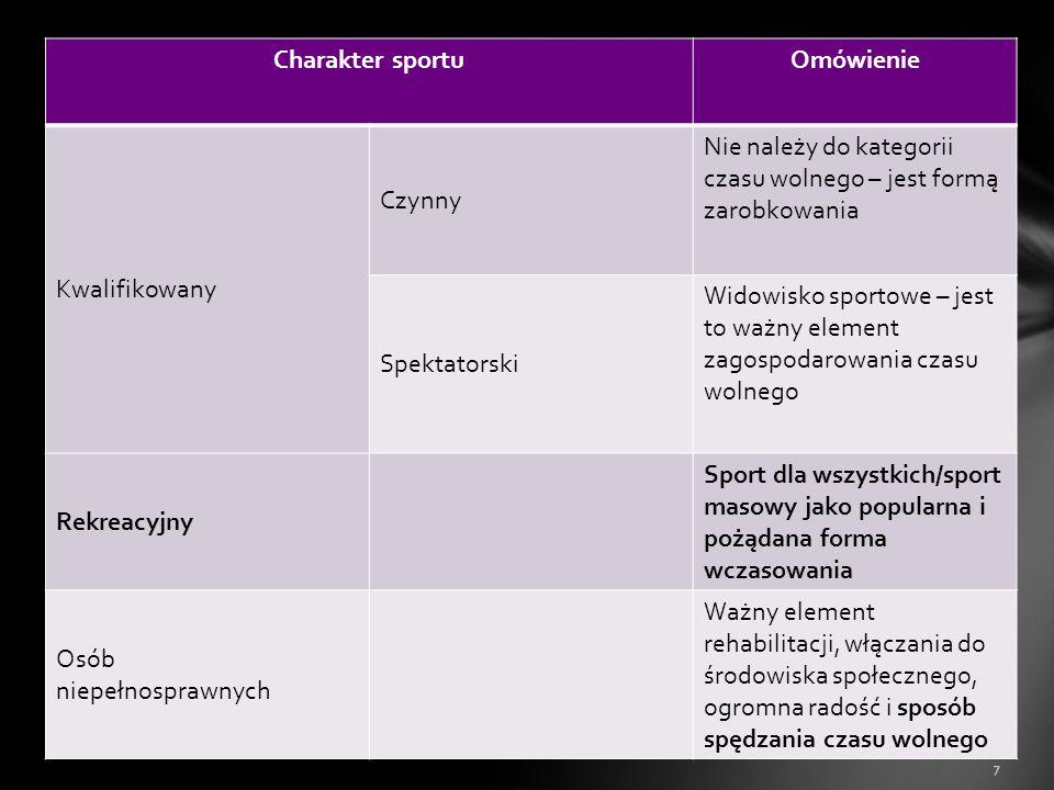 Charakter sportu Omówienie. Kwalifikowany. Czynny. Nie należy do kategorii czasu wolnego – jest formą zarobkowania.