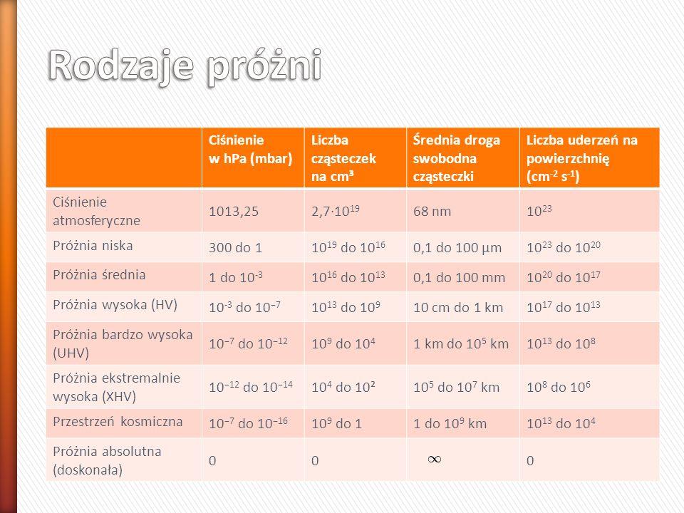 Rodzaje próżni Ciśnienie w hPa (mbar) Liczba cząsteczek na cm³