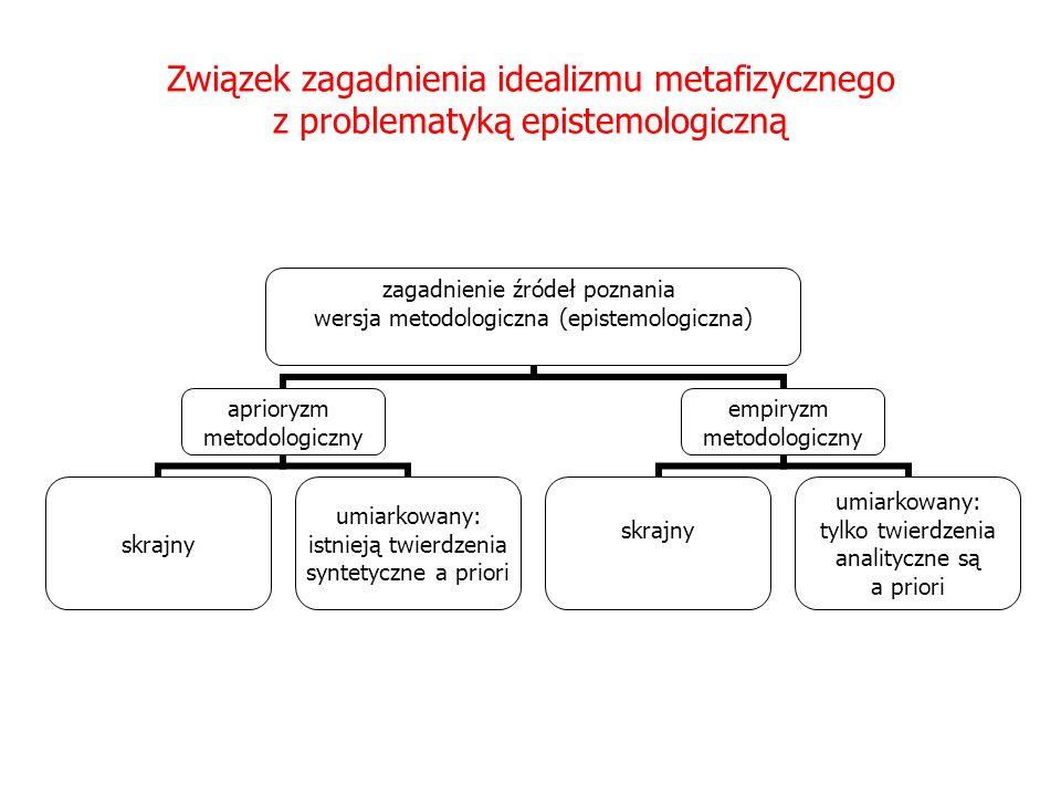 Związek zagadnienia idealizmu metafizycznego z problematyką epistemologiczną