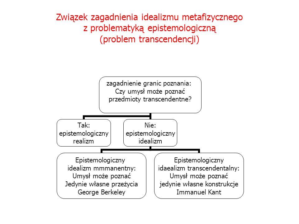Związek zagadnienia idealizmu metafizycznego z problematyką epistemologiczną (problem transcendencji)