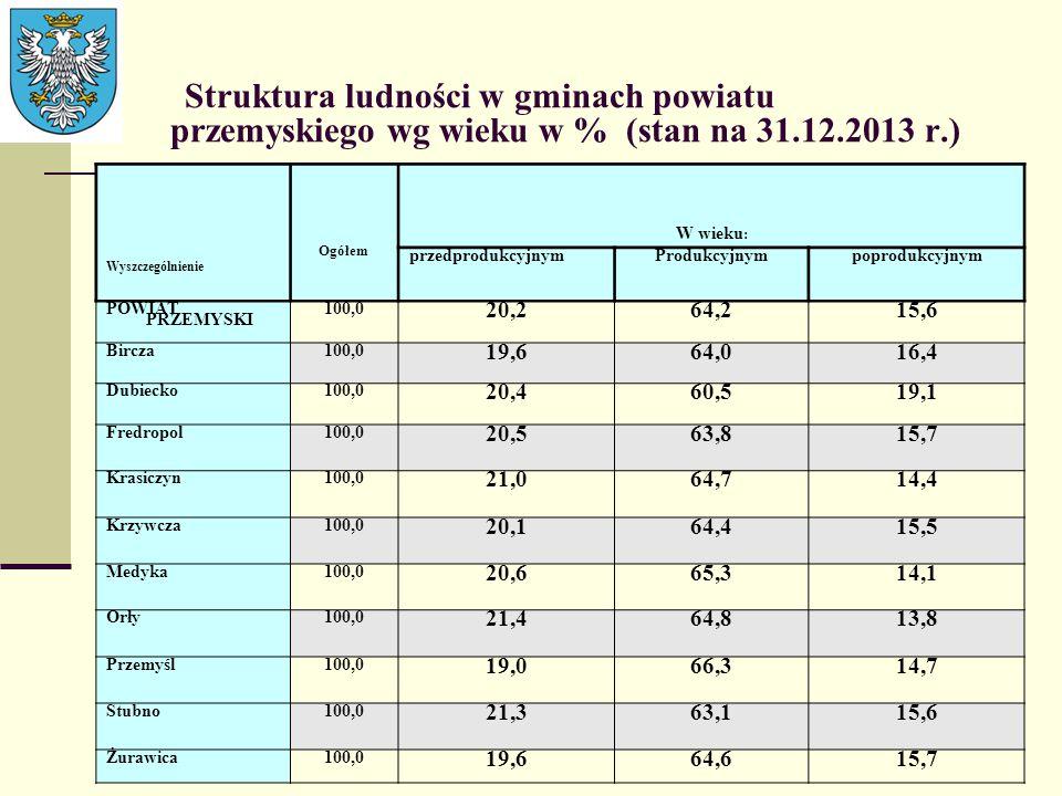 Struktura ludności w gminach powiatu przemyskiego wg wieku w % (stan na 31.12.2013 r.)