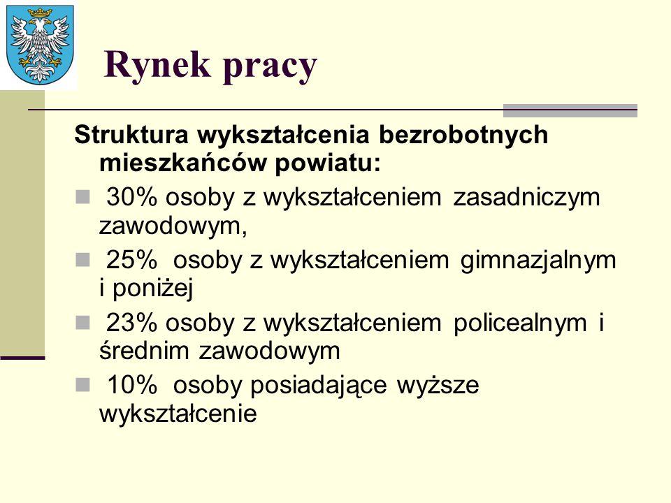 Rynek pracy Struktura wykształcenia bezrobotnych mieszkańców powiatu: