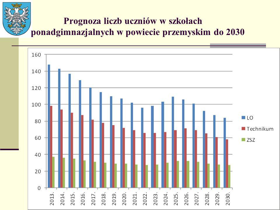 Prognoza liczb uczniów w szkołach ponadgimnazjalnych w powiecie przemyskim do 2030