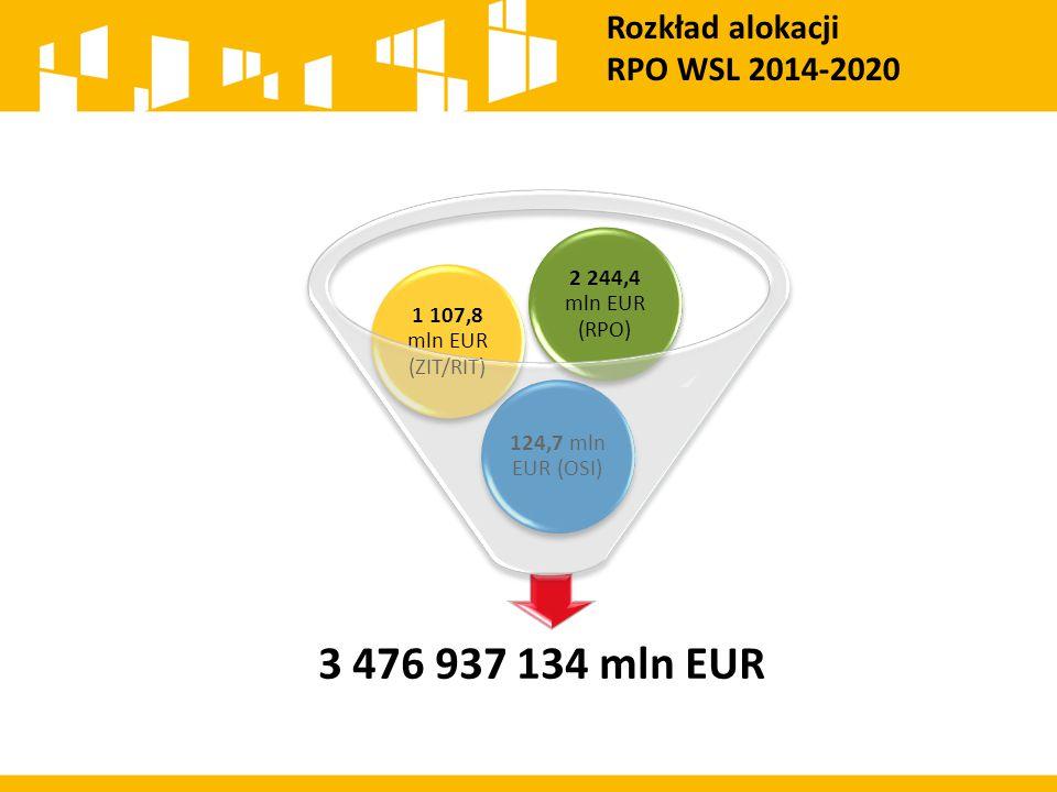 3 476 937 134 mln EUR Rozkład alokacji RPO WSL 2014-2020