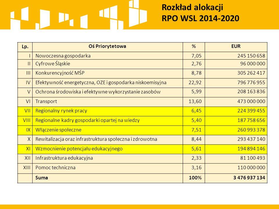Rozkład alokacji RPO WSL 2014-2020 Lp. Oś Priorytetowa % EUR I