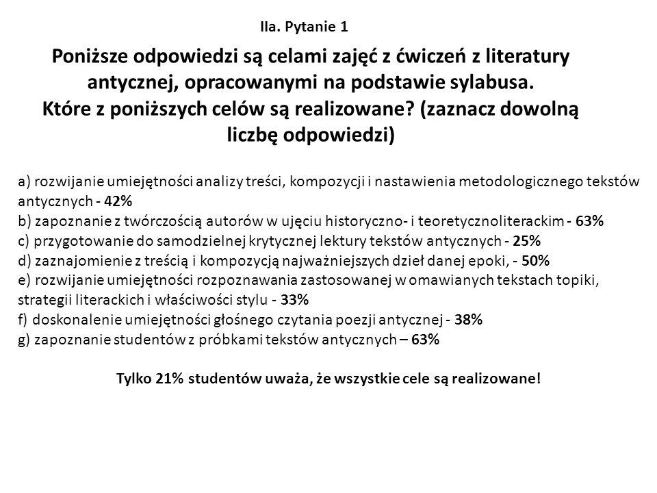 Tylko 21% studentów uważa, że wszystkie cele są realizowane!