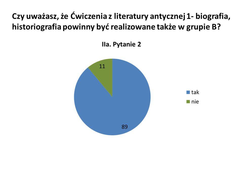 Czy uważasz, że Ćwiczenia z literatury antycznej 1- biografia, historiografia powinny być realizowane także w grupie B