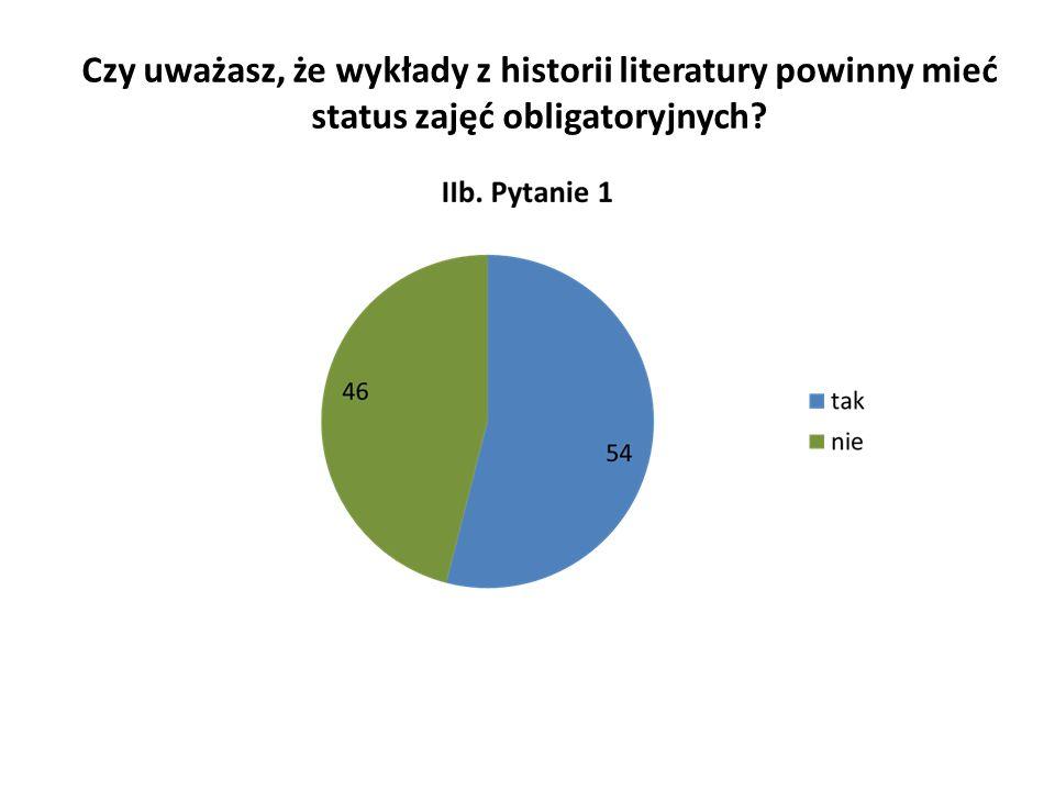Czy uważasz, że wykłady z historii literatury powinny mieć status zajęć obligatoryjnych