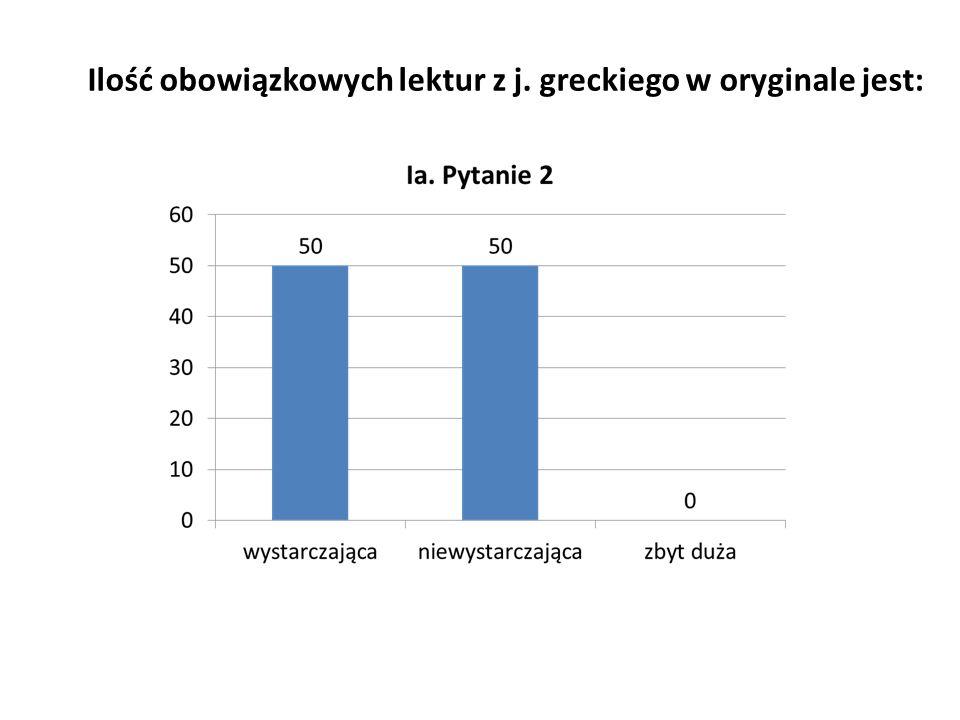 Ilość obowiązkowych lektur z j. greckiego w oryginale jest: