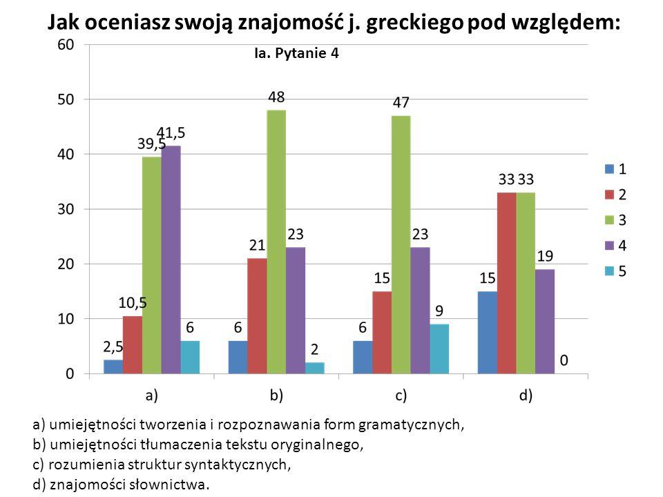 Jak oceniasz swoją znajomość j. greckiego pod względem: