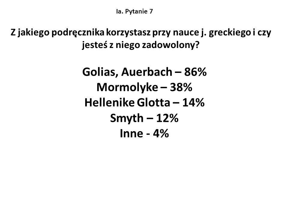 Golias, Auerbach – 86% Mormolyke – 38% Hellenike Glotta – 14%