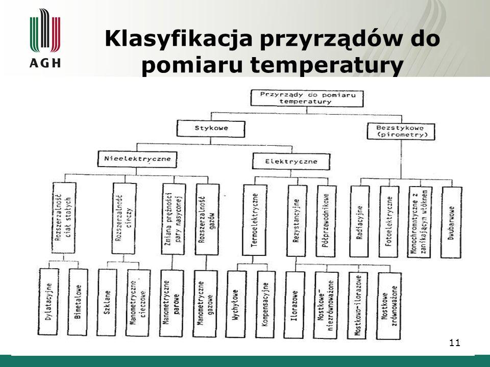 Klasyfikacja przyrządów do pomiaru temperatury