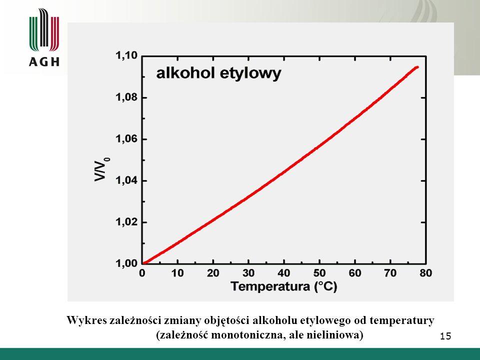 Wykres zależności zmiany objętości alkoholu etylowego od temperatury (zależność monotoniczna, ale nieliniowa)