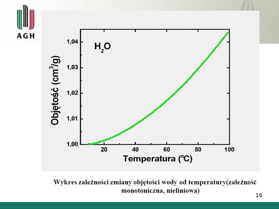 Wykres zależności zmiany objętości wody od temperatury(zależność monotoniczna, nieliniowa)