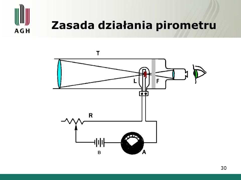 Zasada działania pirometru