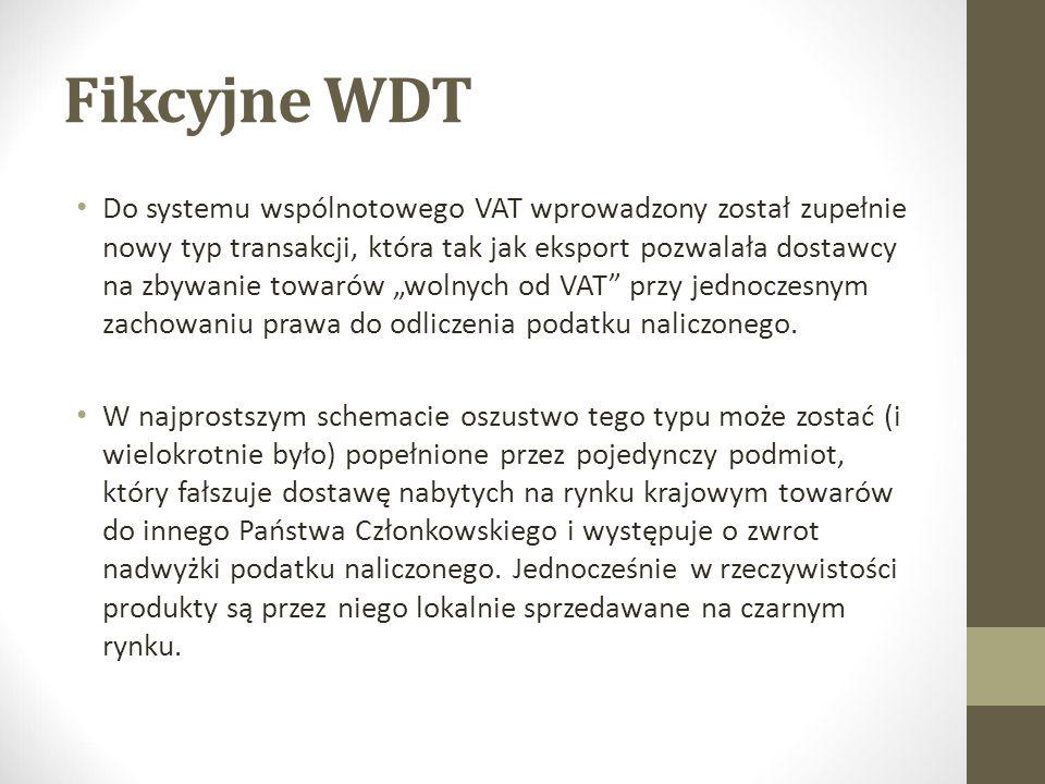 Fikcyjne WDT